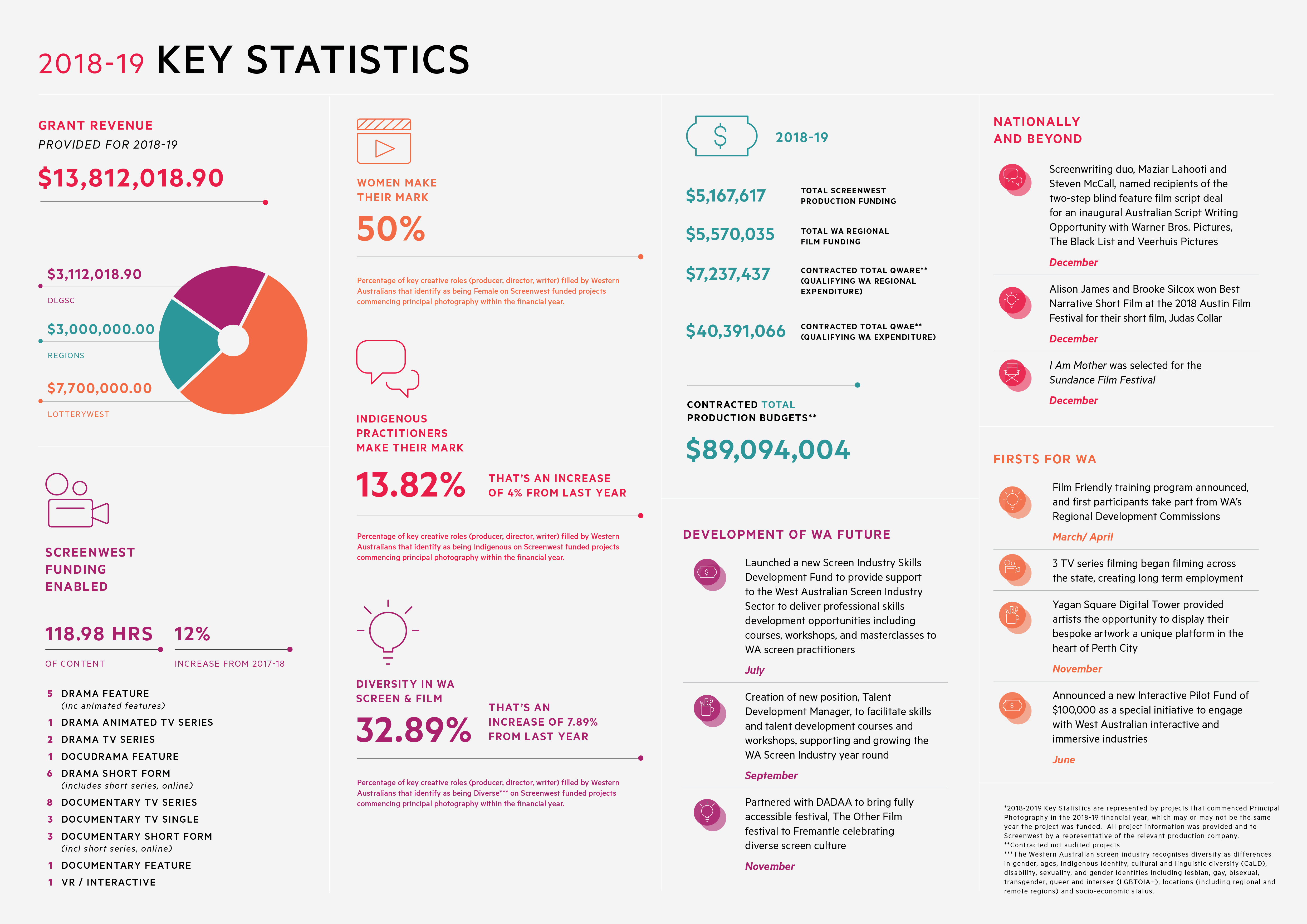 Screenwest Key Stats Infographic 2018-19 (available in annual report)